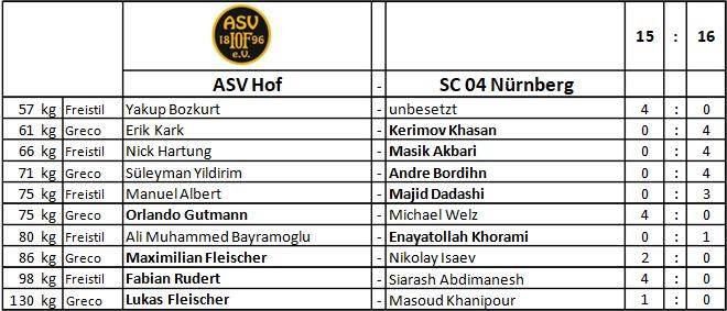 Wettkampfübersicht ASV Hof SC 04 Nürnberg 04.09.2021