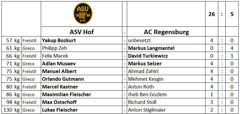 25.09.2021 Wettkampfuebersicht ASV Hof AC Regensburg